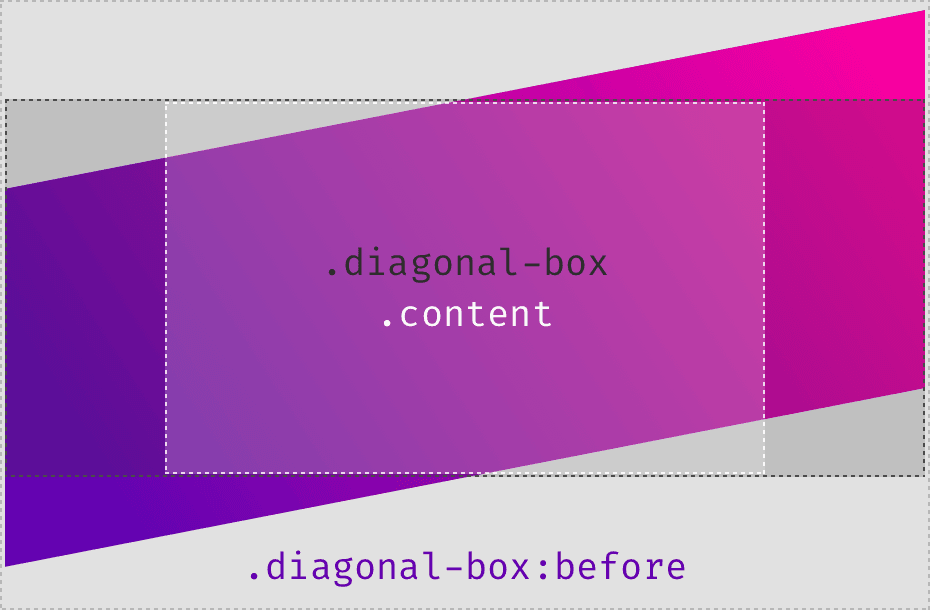 Создание диагональных лейаутов. Использование псевдоэлемента